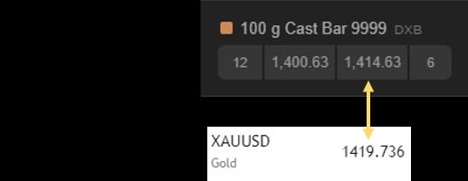 100 gold bars under spot