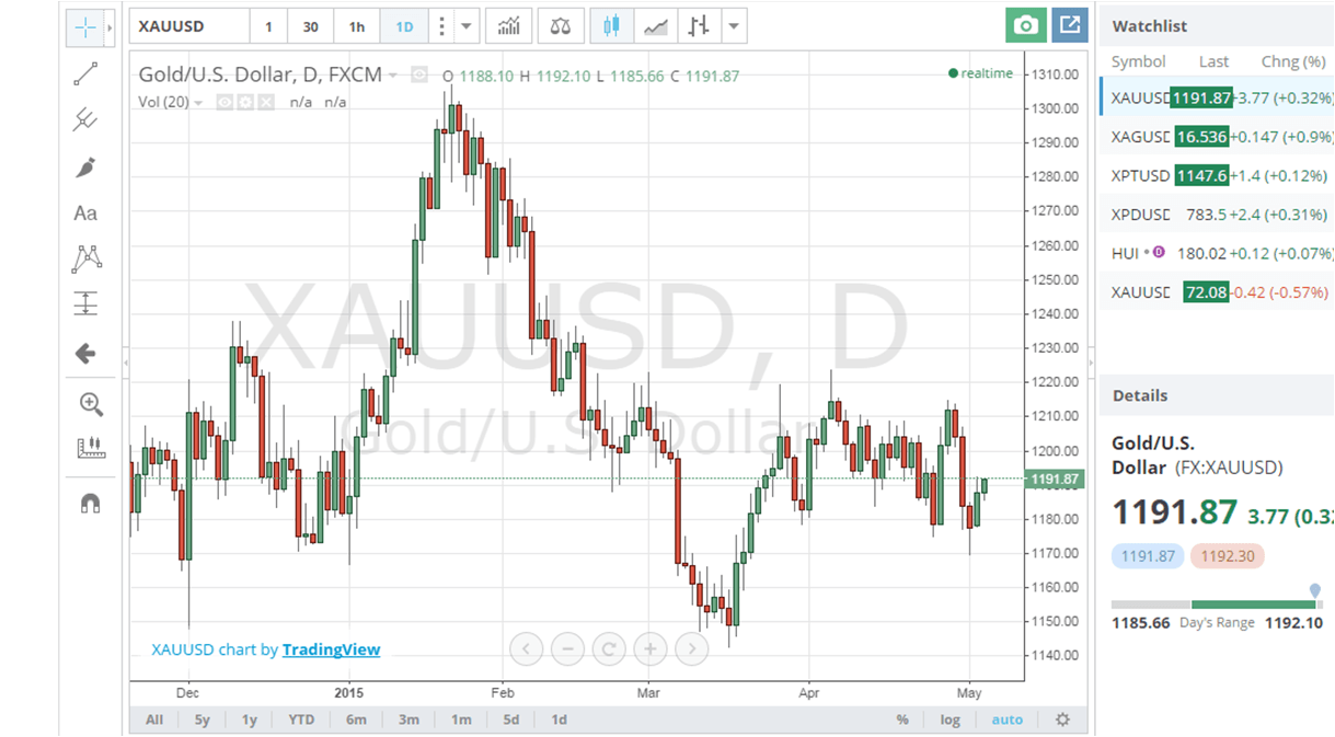 Gold Bullion Prices and Charts
