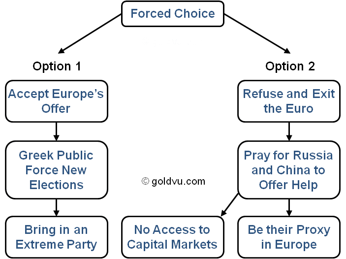 Varoufakis limited choices