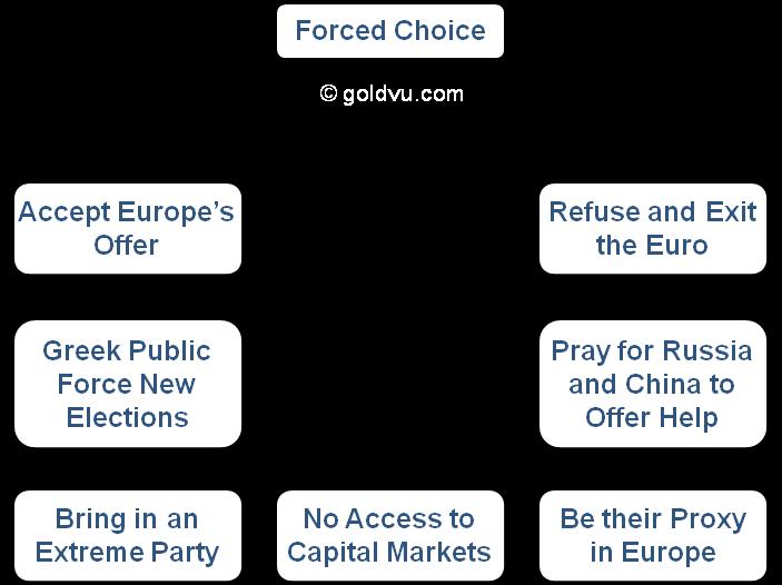 Varoufakis limited choices