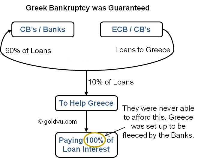 Greek Loans and Interest Payments