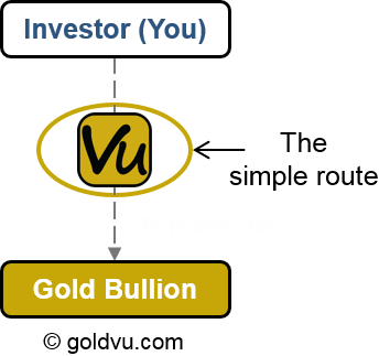 The Simple Route to Gold Bullion