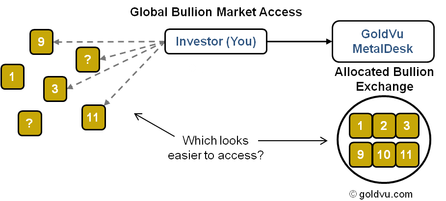 Access Global PM Markets Through GoldVu's Central Holding