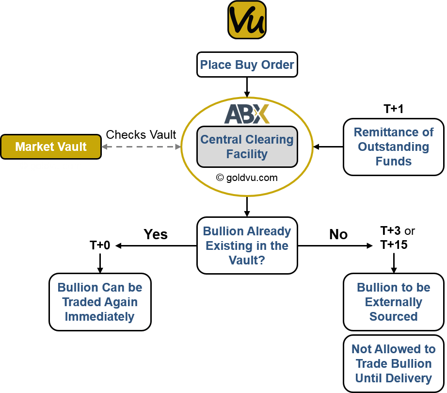 ABX Clearing and Settlement Times