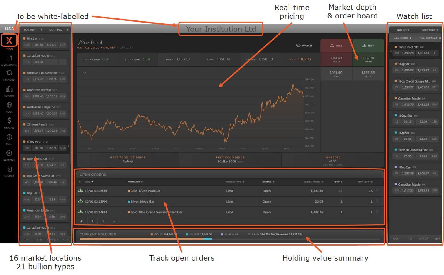 Allocated bullion trading platform - MetalDesk home screen