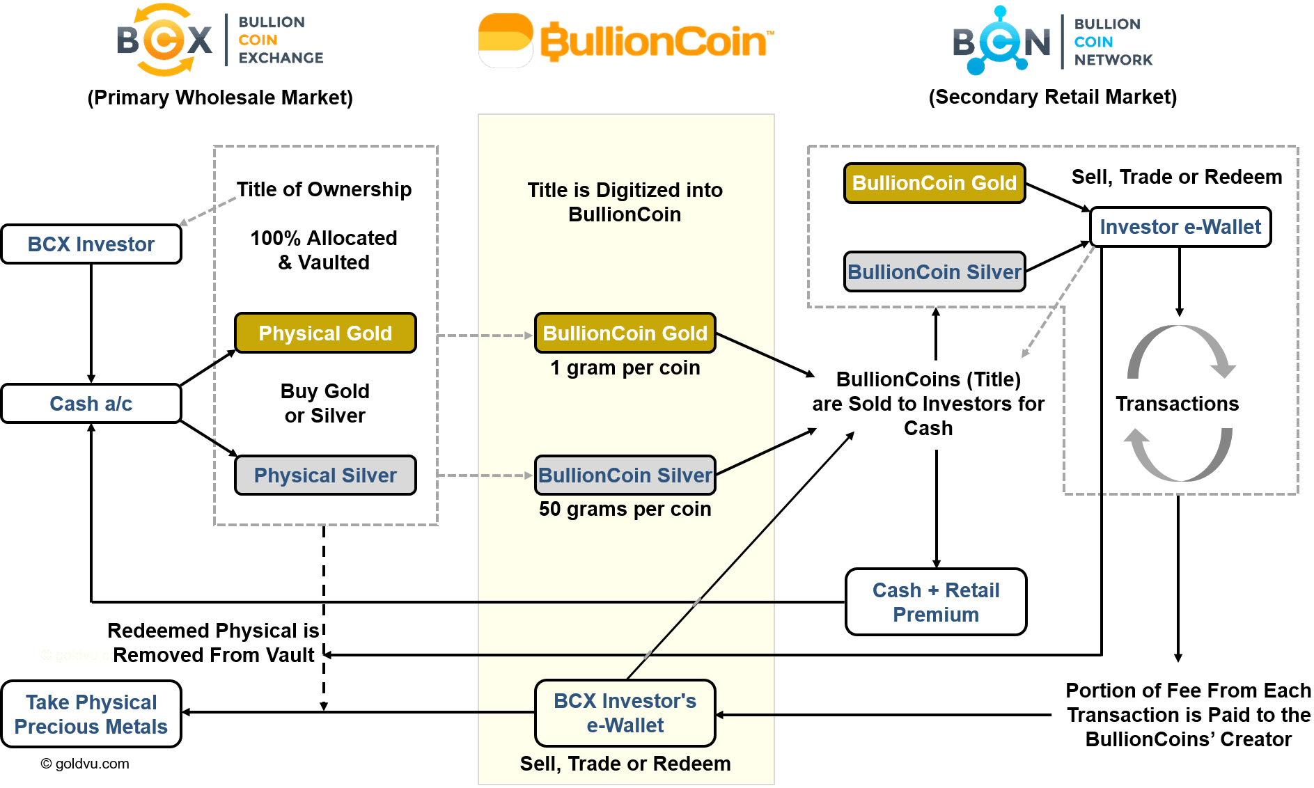 BullionCoin Exchange Network Life Cycle