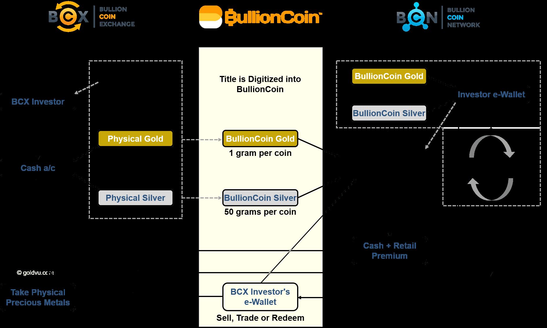 BullionCoin Exchange Network Life Cycle