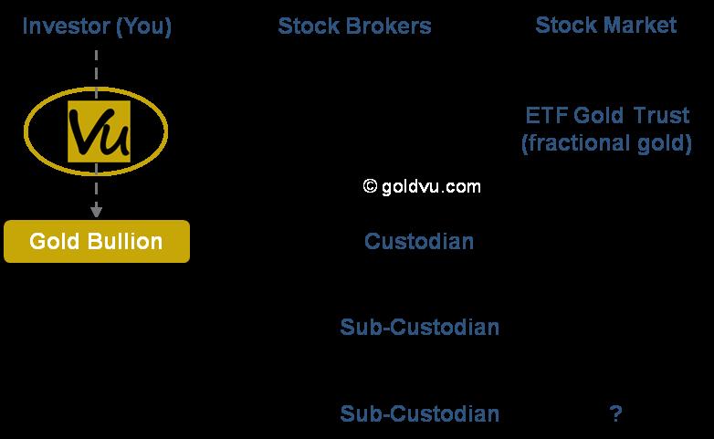 ETF Gold - Complex vs GoldVu route