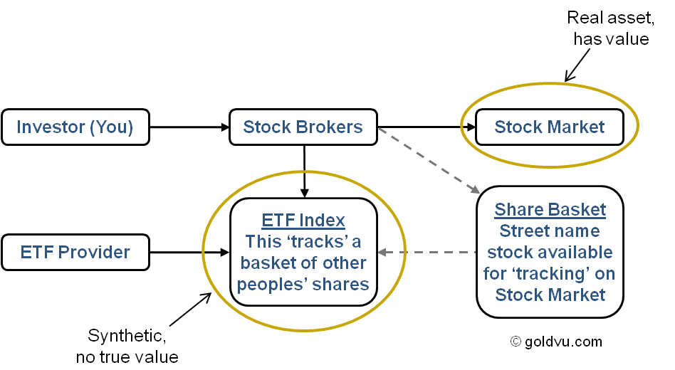 ETF Gold Share Basket
