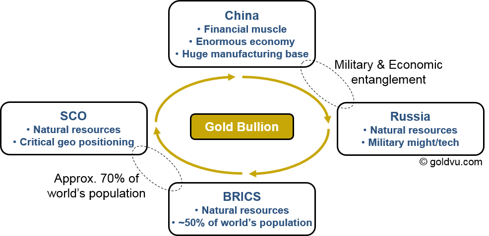 Gold Bullion and its Future International Role with China and Partners in the New Financial System