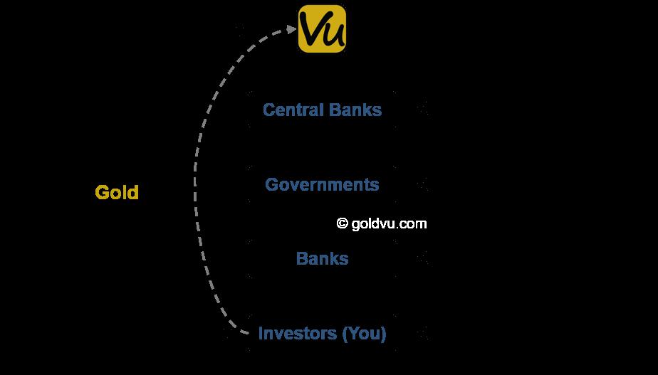 Gold bullion financial and monetary order