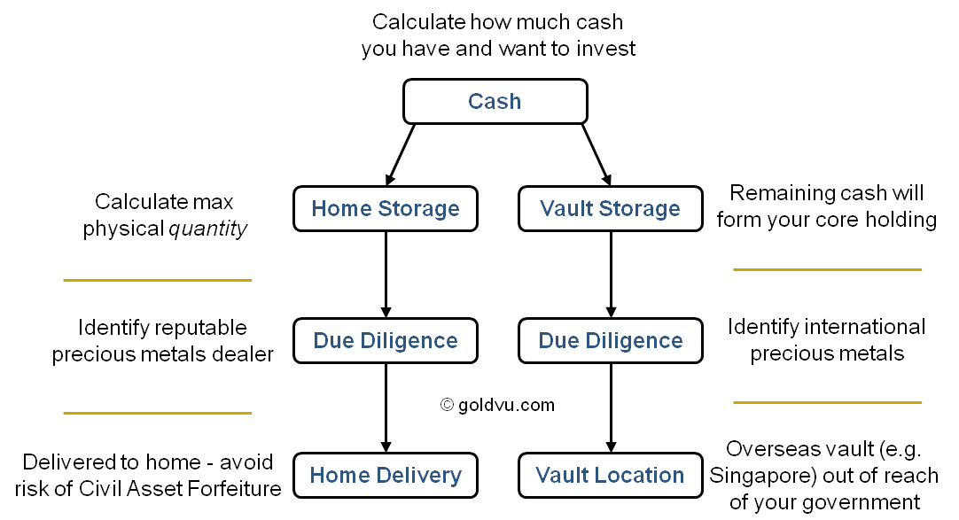 Home and vault purchase gold investment advice