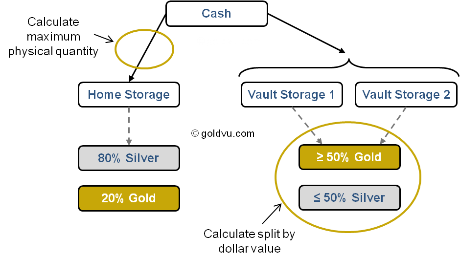 Gold Investment Advice Storage Split
