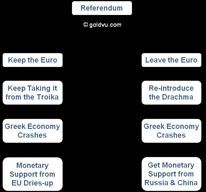Greek Economy Referendum