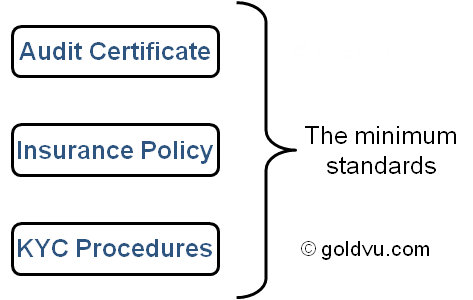 Minimum compliance standards when you buy gold for investment